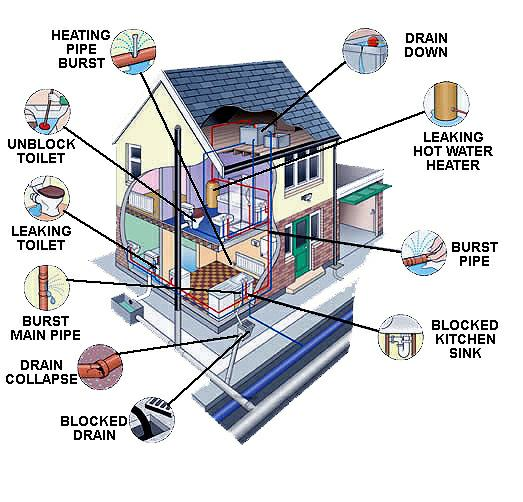 home systems inspected